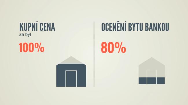 infografika spříkladem kupní ceny 100% aocenění bytu bankou oproti tomu na80%
