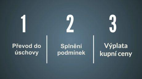Infografika s3 body: převod doúschovy, splnění podmínek avýplata kupní ceny