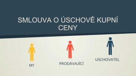 Infografika snadpisem smlouva oúschově kupní ceny atřemi postavami: kupující, prodávající, uschovatel