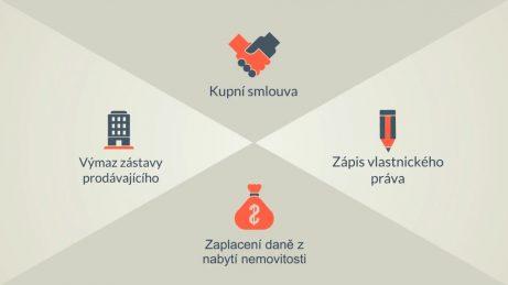 Infografika se symboly a popisy: kupní smlouva, zápis vlastnického práva, zaplacení daně z nabytí nemovitosti a výmaz zástavy prodávajícího