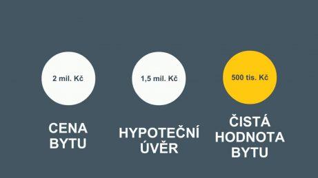 infografika svyznačením ceny bytu, výše hypotečního úvěru ačisté hodnoty bytu