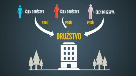 infografika se schématem bytového domu, družstva ačlenů družstva