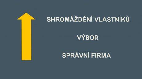 Infografika hierarchie pro komunikaci sbytovým domem od spodu nahoru: správní firma, výbor ashromáždění vlastníků