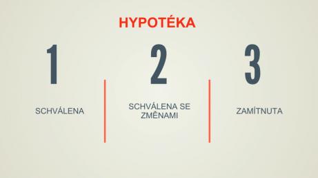 infografika s vyznačením, jak může schvalovatel o hypotéce rozhodnout: schválena, schválena se změnami, zamítnuta