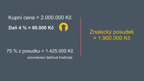 infografika s kupní cenou 2.000.000 Kč a znaleckým posudkem na 1.900.000 Kč, daň je 80.000 Kč