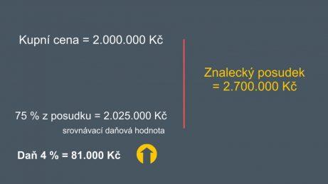 Infografika s kupní cenou na 2.000.000 Kč a znaleckým posudkem na 2.700.000 Kč, daň je 81.000 Kč