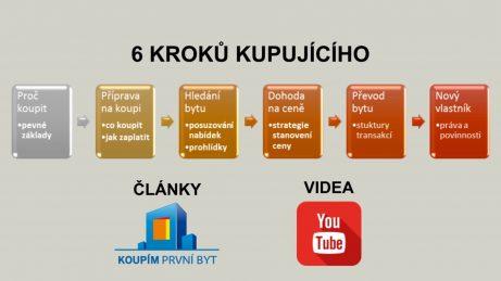 Schéma 6 kroků cesty kupujícího při koupi bytu