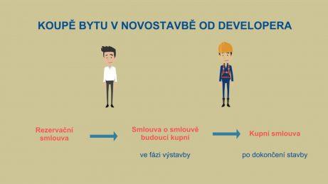 Infografika - schéma smluv při koupi bytu od developera, rezervační smlouva, smlouva o smlouvě budoucí kupní a kupní smlouva