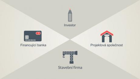 Schéma zúčastněných stran v investici do developerského projektu - investor, projektová společnost, stavební firma, financující banka
