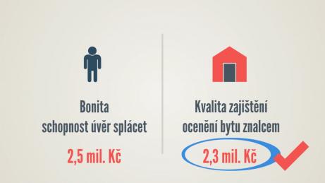 Infografika se 2 poli: panáček s popisem bonita schopnost úvěr splácet (2,5 mil. Kč) a domeček s popisem kvalita zajištění (2,3 mil. Kč)